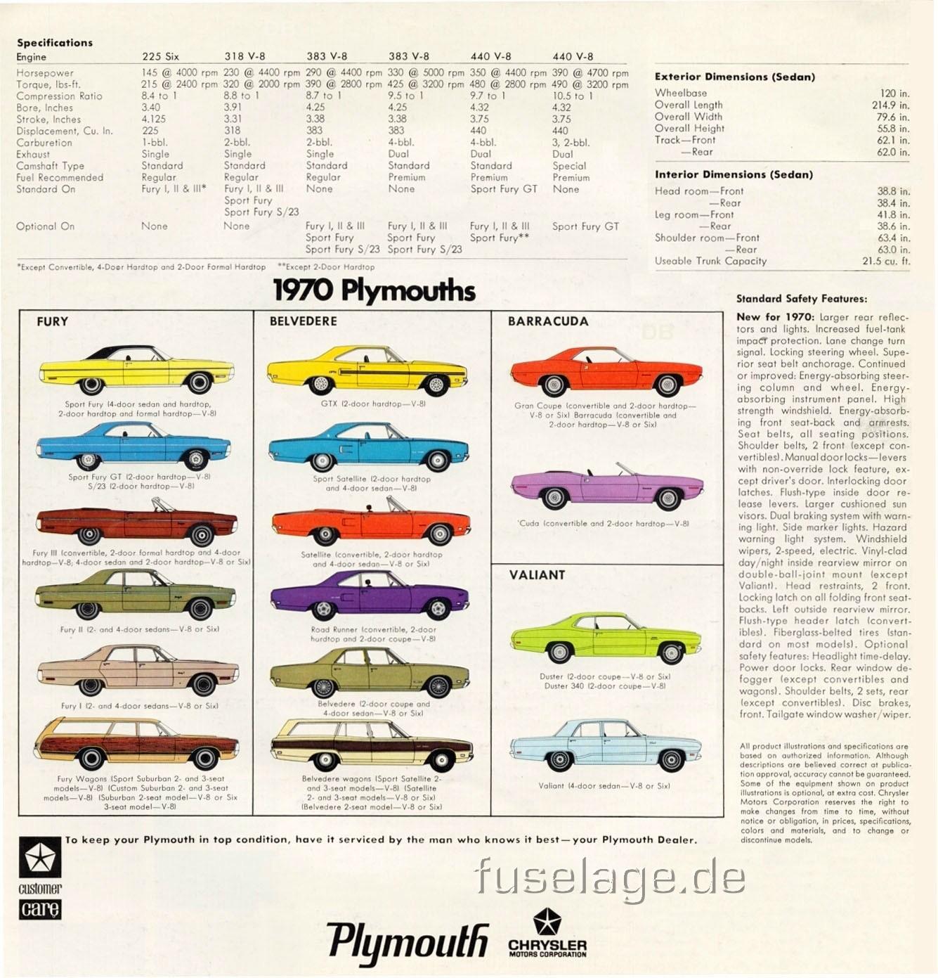 IMCDb.org: 1970 Plymouth Fury